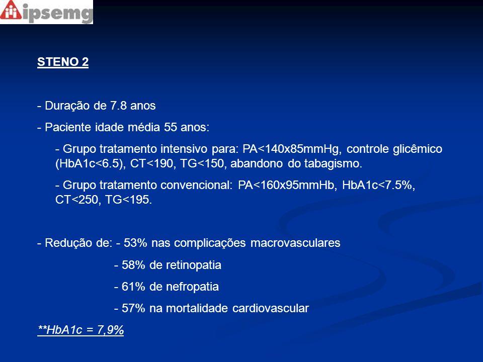 STENO 2 - Duração de 7.8 anos - Paciente idade média 55 anos: - Grupo tratamento intensivo para: PA<140x85mmHg, controle glicêmico (HbA1c<6.5), CT<190