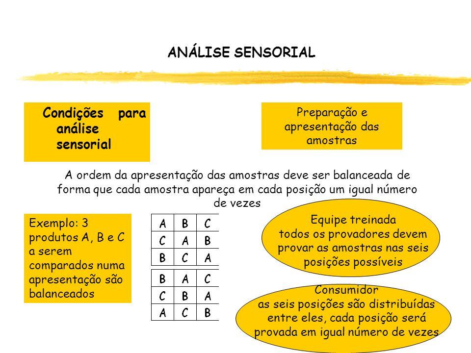 Exemplo: 3 produtos A, B e C a serem comparados numa apresentação são balanceados ANÁLISE SENSORIAL Preparação e apresentação das amostras Condições p