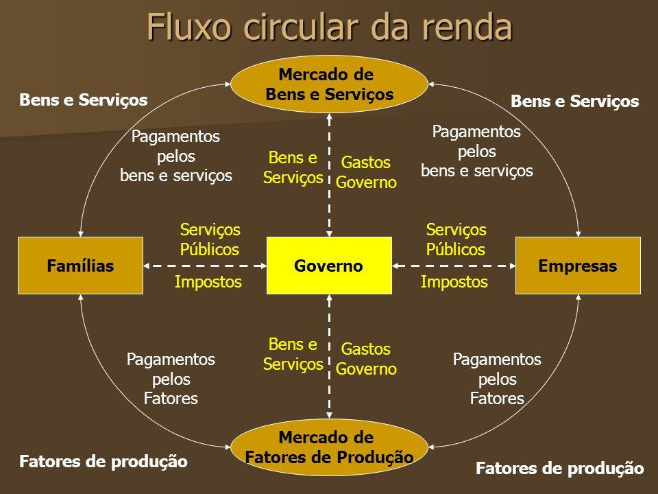 Fluxo circular da renda FamíliasEmpresas Mercado de Bens e Serviços Mercado de Fatores de Produção Bens e Serviços Pagamentos pelos bens e serviços Pa