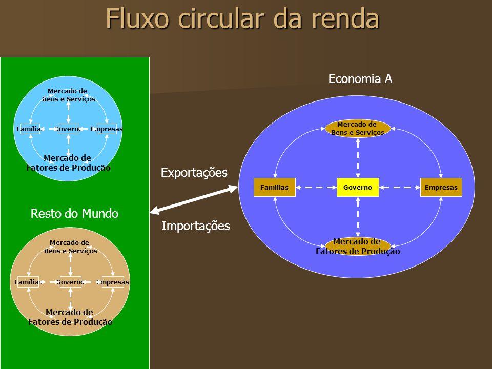 Instrumentos de política macroeconômica A política macroeconômica envolve a atuação do governo sobre a capacidade produtiva e despesas planejadas para atingir as metas.