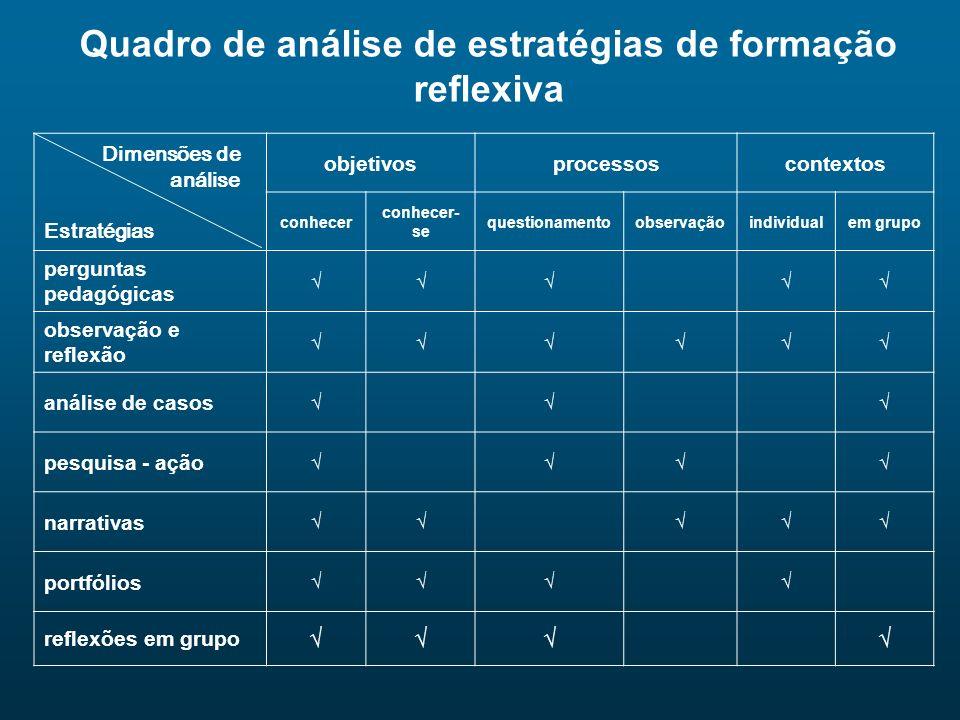 Quadro de análise de estratégias de formação reflexiva Dimensões de análise Estratégias objetivosprocessoscontextos conhecer conhecer- se questionamen