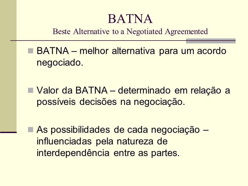 BATNA Beste Alternative to a Negotiated Agreemented BATNA – melhor alternativa para um acordo negociado. Valor da BATNA – determinado em relação a pos