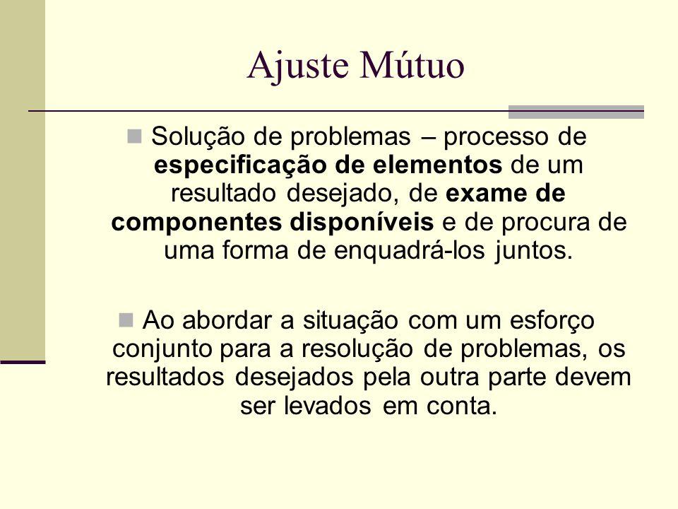 Ajuste Mútuo Solução de problemas – processo de especificação de elementos de um resultado desejado, de exame de componentes disponíveis e de procura
