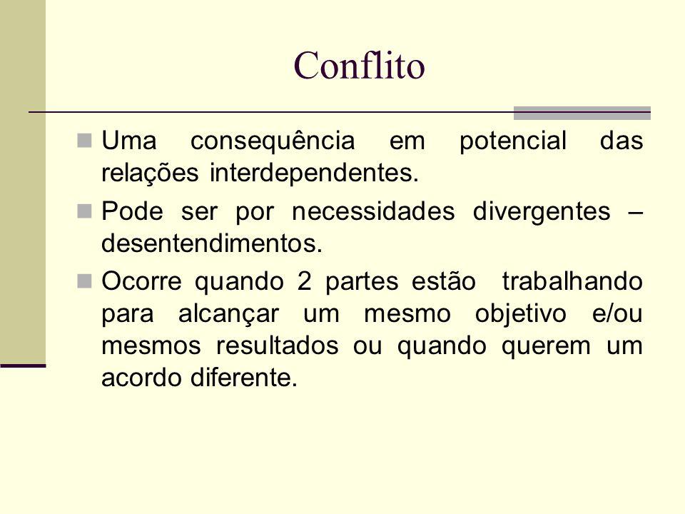 Conflito Uma consequência em potencial das relações interdependentes. Pode ser por necessidades divergentes – desentendimentos. Ocorre quando 2 partes