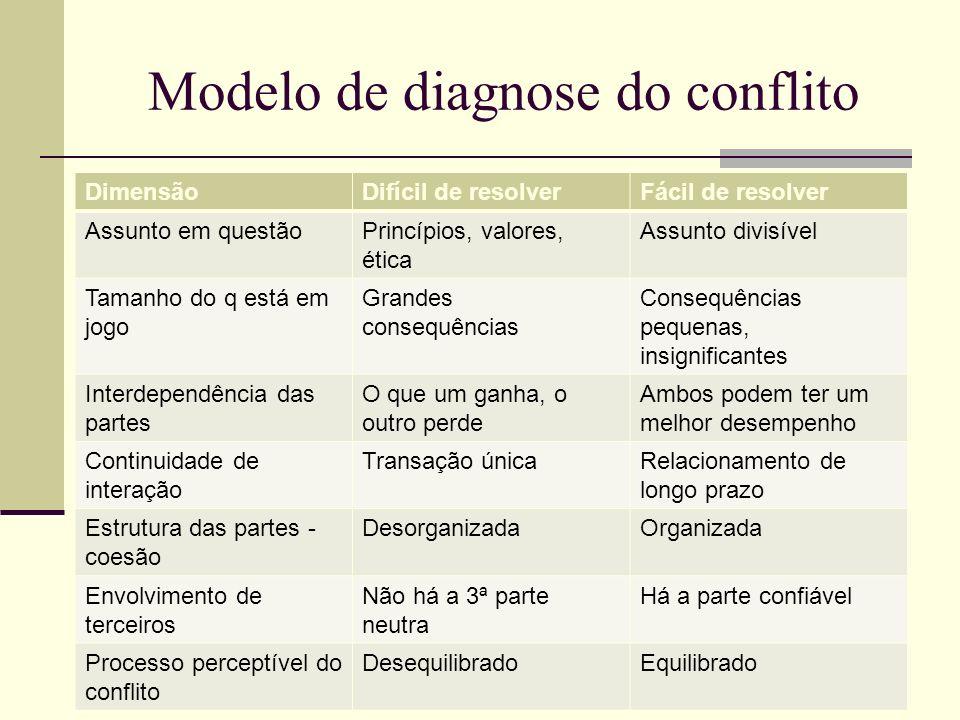 Modelo de diagnose do conflito DimensãoDifícil de resolverFácil de resolver Assunto em questãoPrincípios, valores, ética Assunto divisível Tamanho do