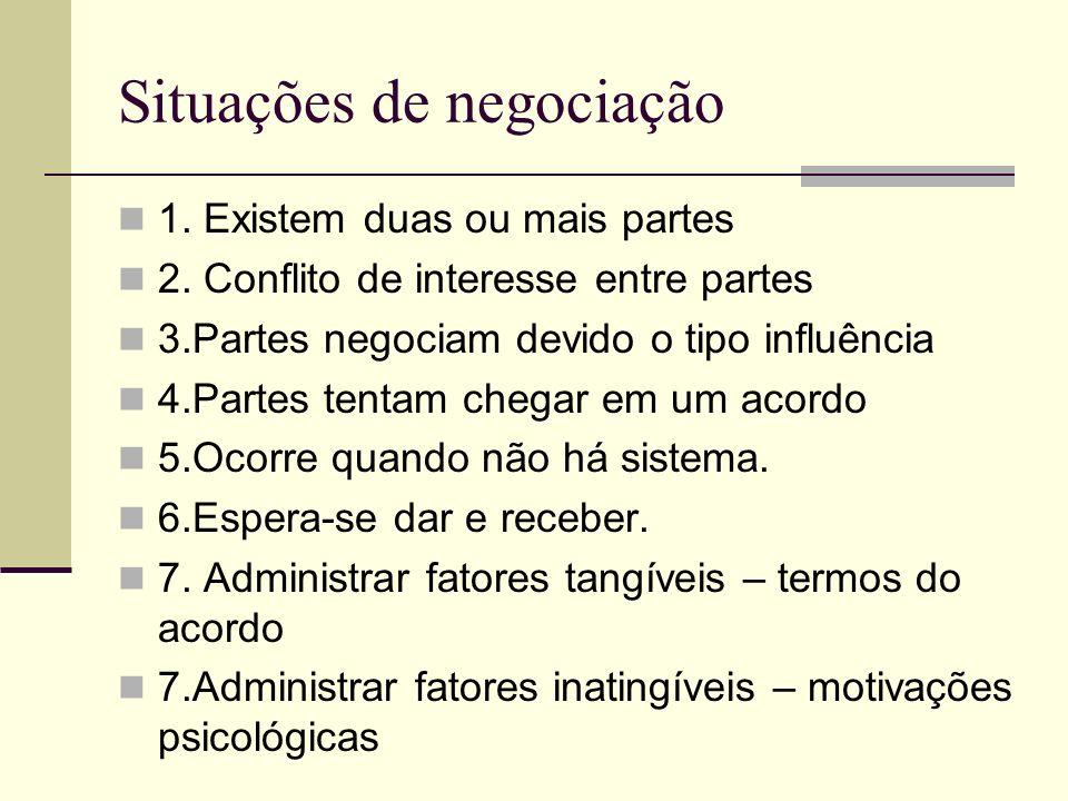 Situações de negociação 1. Existem duas ou mais partes 2. Conflito de interesse entre partes 3.Partes negociam devido o tipo influência 4.Partes tenta