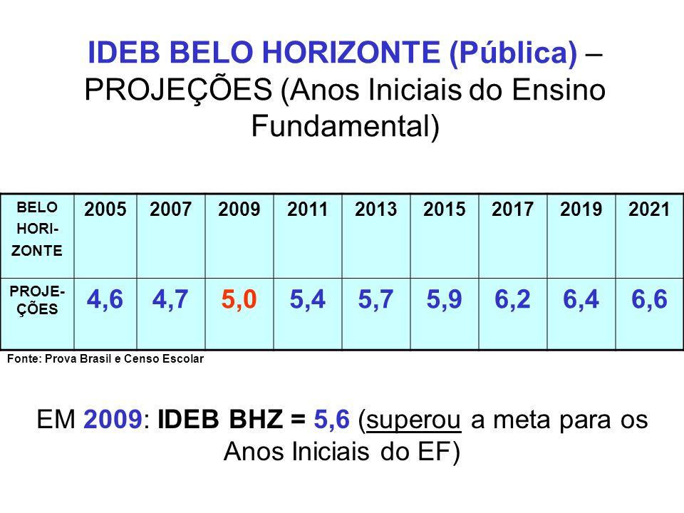 IDEB BELO HORIZONTE (Pública) – PROJEÇÕES (Anos Iniciais do Ensino Fundamental) BELO HORI- ZONTE 200520072009201120132015201720192021 PROJE- ÇÕES 4,64