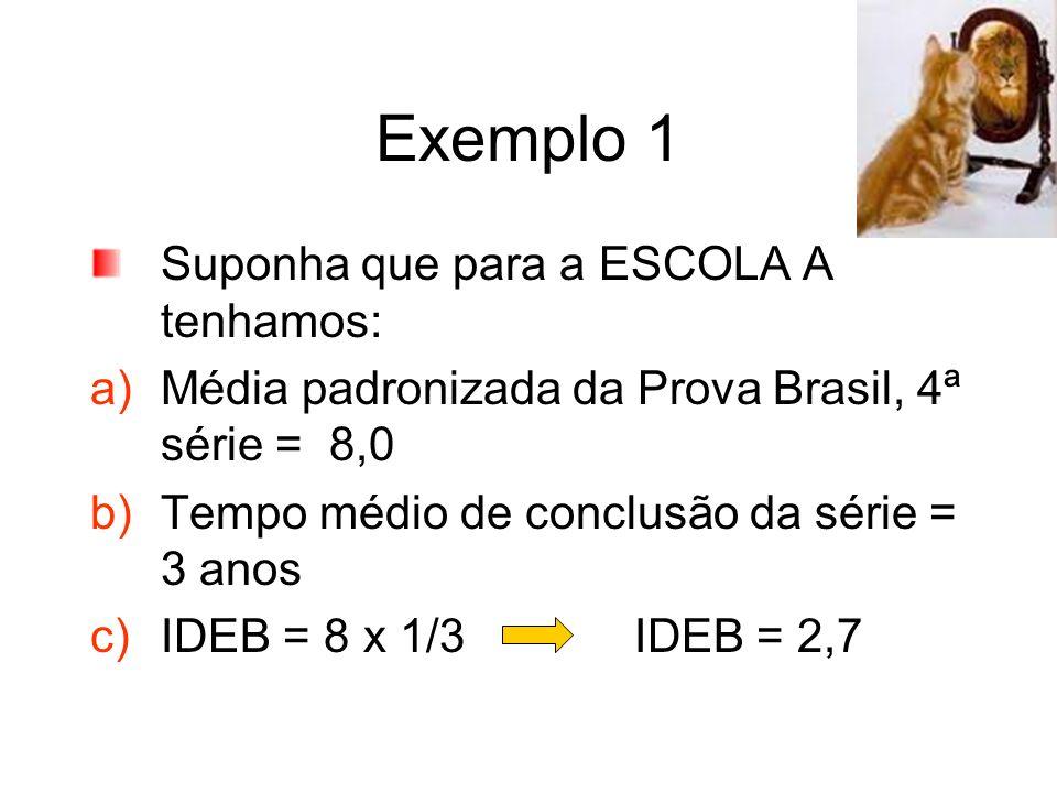 Exemplo 1 Suponha que para a ESCOLA A tenhamos: a)Média padronizada da Prova Brasil, 4ª série = 8,0 b)Tempo médio de conclusão da série = 3 anos c)IDE
