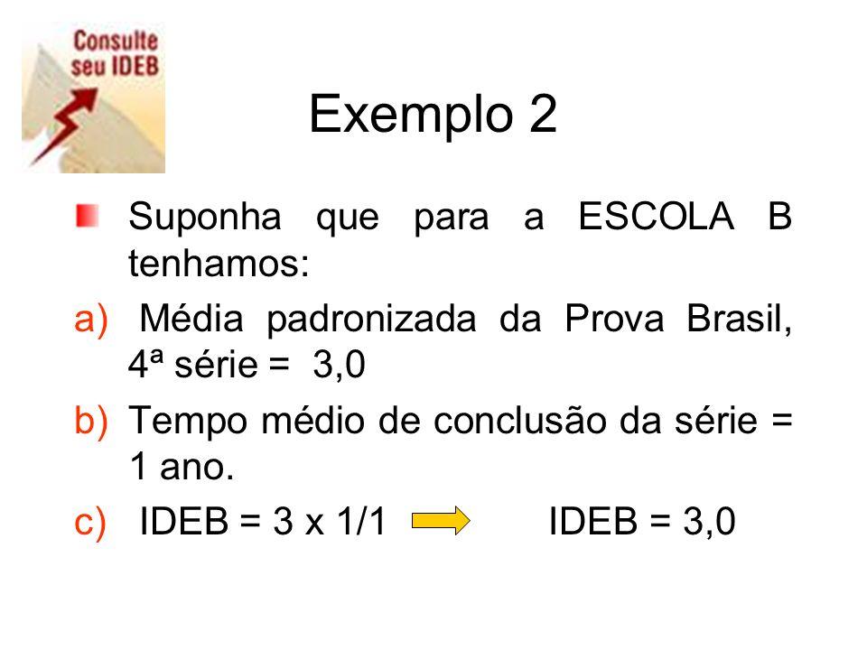 Exemplo 2 Suponha que para a ESCOLA B tenhamos: a) Média padronizada da Prova Brasil, 4ª série = 3,0 b)Tempo médio de conclusão da série = 1 ano. c) I