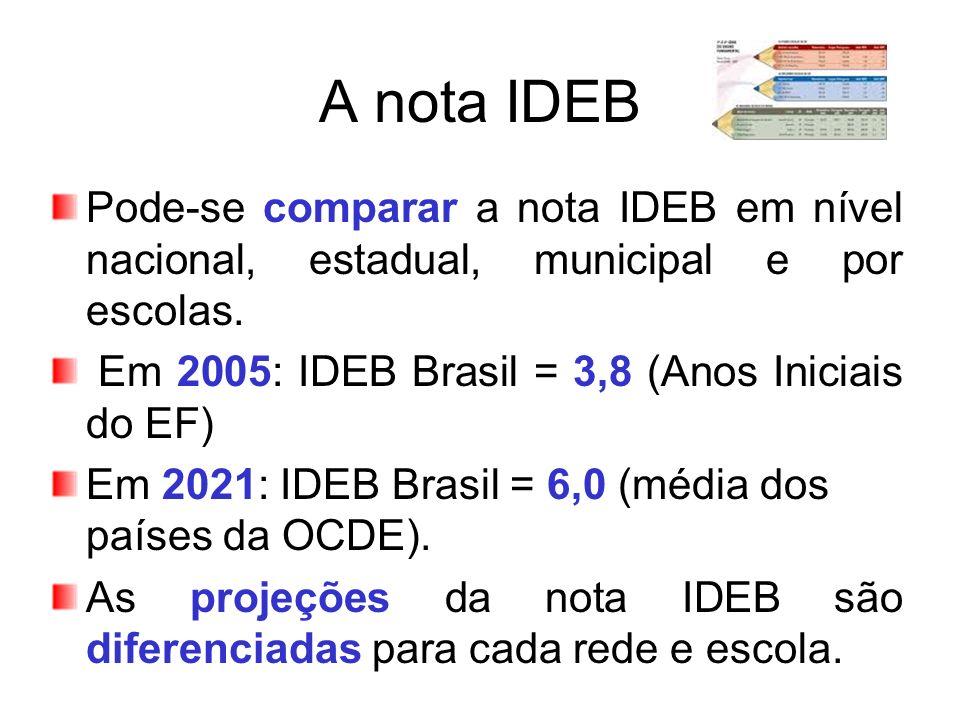 A nota IDEB Pode-se comparar a nota IDEB em nível nacional, estadual, municipal e por escolas. Em 2005: IDEB Brasil = 3,8 (Anos Iniciais do EF) Em 202
