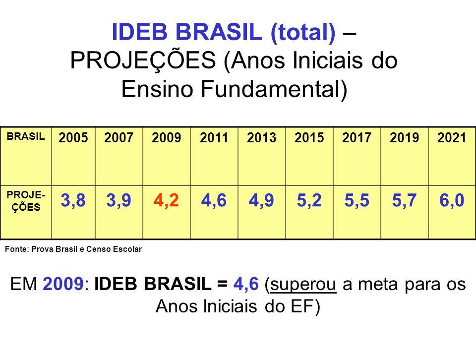 IDEB BRASIL (total) – PROJEÇÕES (Anos Iniciais do Ensino Fundamental) BRASIL 200520072009201120132015201720192021 PROJE- ÇÕES 3,83,94,24,64,95,25,55,7