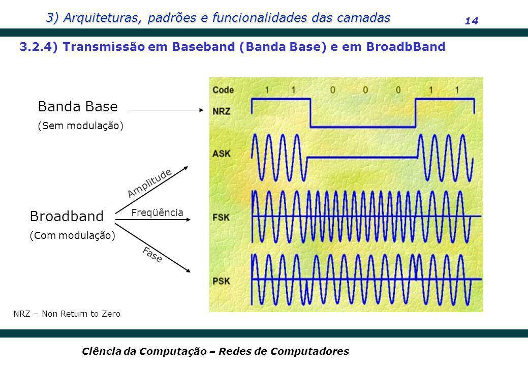 3) Arquiteturas, padrões e funcionalidades das camadas 14 Ciência da Computação – Redes de Computadores 3.2.4) Transmissão em Baseband (Banda Base) e