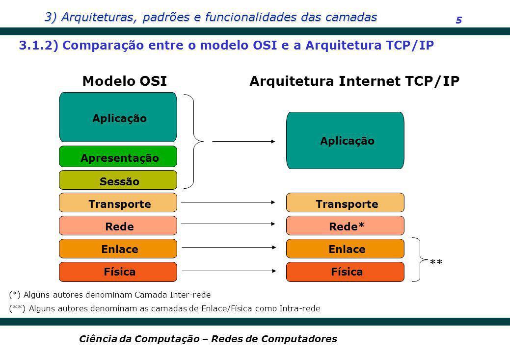 3) Arquiteturas, padrões e funcionalidades das camadas 5 Ciência da Computação – Redes de Computadores Rede Enlace Física Sessão Transporte Modelo OSI