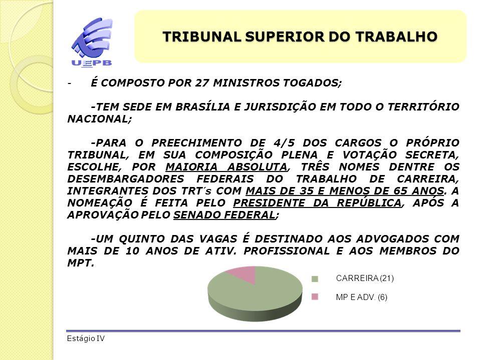 TRIBUNAL SUPERIOR DO TRABALHO O TST É COMPOSTO: -TRIBUNAL PLENO; -ÓRGÃO ESPECIAL; -SEÇÃO ESPECIALIZADA EM DISSIDIO COLETIVO – SDC; -SEÇÃO ESPECIALIZADA EM DISSIDIOS INDIVIDUAIS (SUBSEÇÃO I E II); -OITO TURMAS.