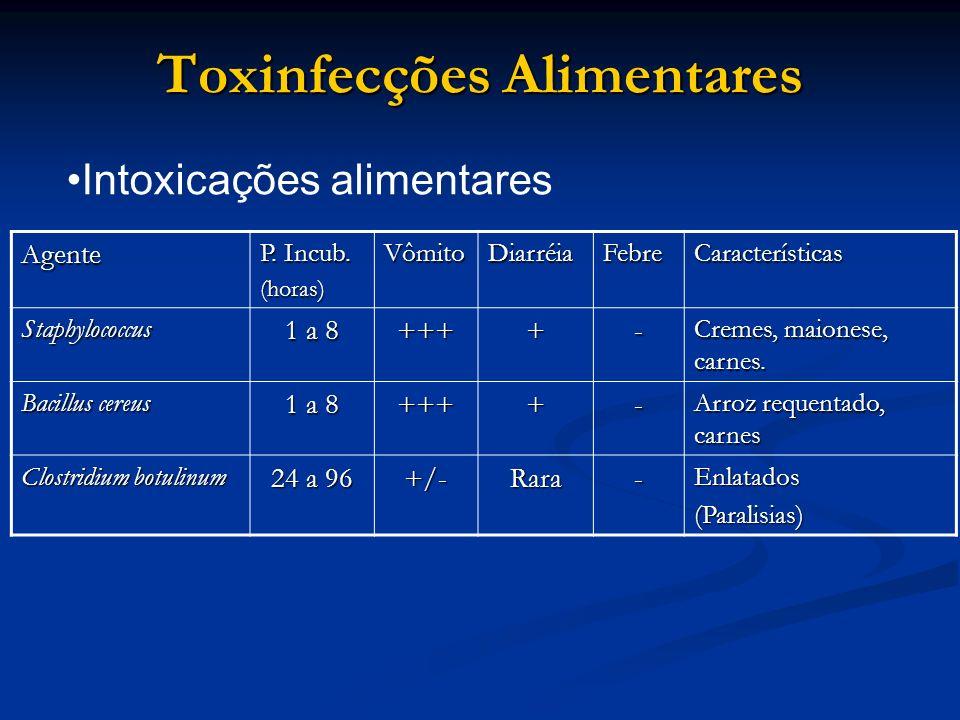 Toxinfecções Alimentares Agente P. Incub. (horas)VômitoDiarréiaFebreCaracterísticas Staphylococcus 1 a 8 ++++- Cremes, maionese, carnes. Bacillus cere