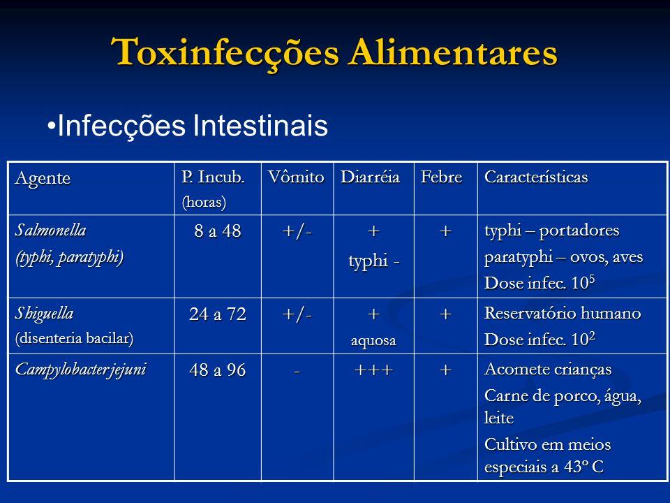 Toxinfecções Alimentares Agente P. Incub. (horas)VômitoDiarréiaFebreCaracterísticas Salmonella (typhi, paratyphi) 8 a 48 +/-+ typhi - + typhi – portad
