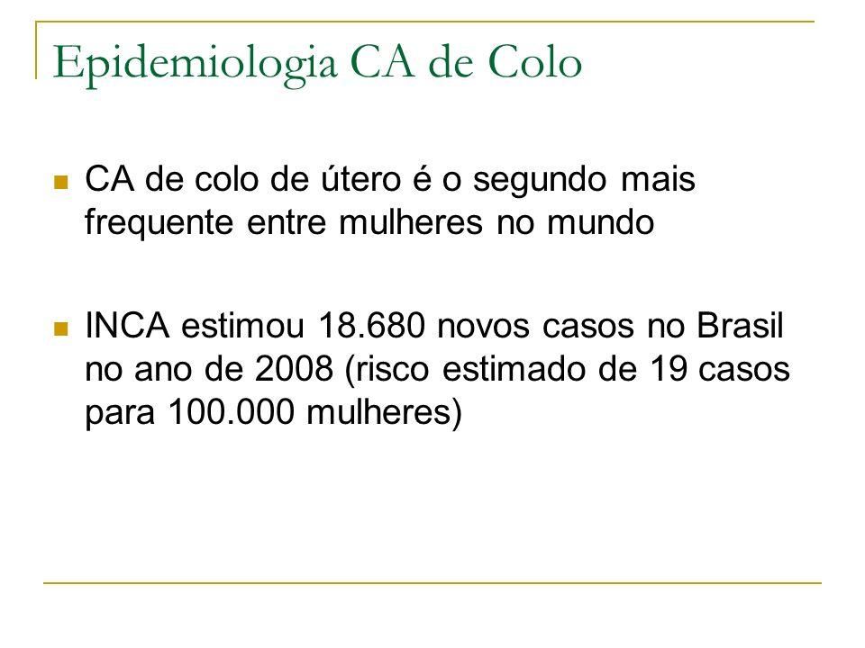Epidemiologia CA de Colo CA de colo de útero é o segundo mais frequente entre mulheres no mundo INCA estimou 18.680 novos casos no Brasil no ano de 20