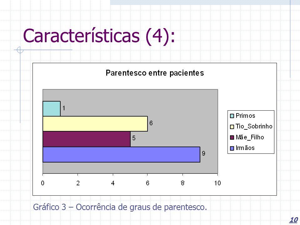 10 Características (4): Gráfico 3 – Ocorrência de graus de parentesco.