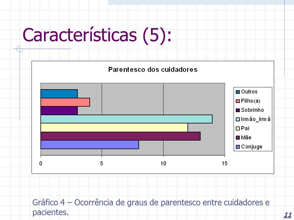 11 Características (5): Gráfico 4 – Ocorrência de graus de parentesco entre cuidadores e pacientes.
