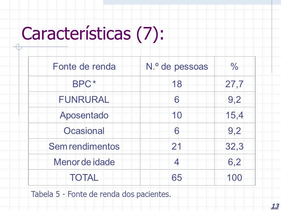 13 Características (7): Fonte de rendaN.º de pessoas% BPC *1827,7 FUNRURAL69,2 Aposentado1015,4 Ocasional69,2 Sem rendimentos2132,3 Menor de idade46,2 TOTAL65100 Tabela 5 - Fonte de renda dos pacientes.