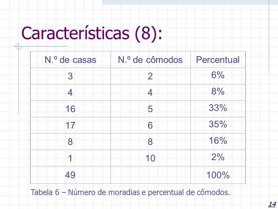 14 Características (8): N.º de casasN.º de cômodosPercentual 32 6% 44 8% 165 33% 176 35% 88 16% 110 2% 49 100% Tabela 6 – Número de moradias e percentual de cômodos.