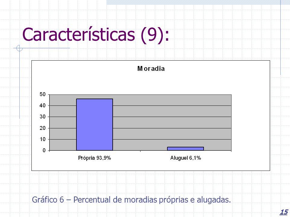 15 Características (9): Gráfico 6 – Percentual de moradias próprias e alugadas.