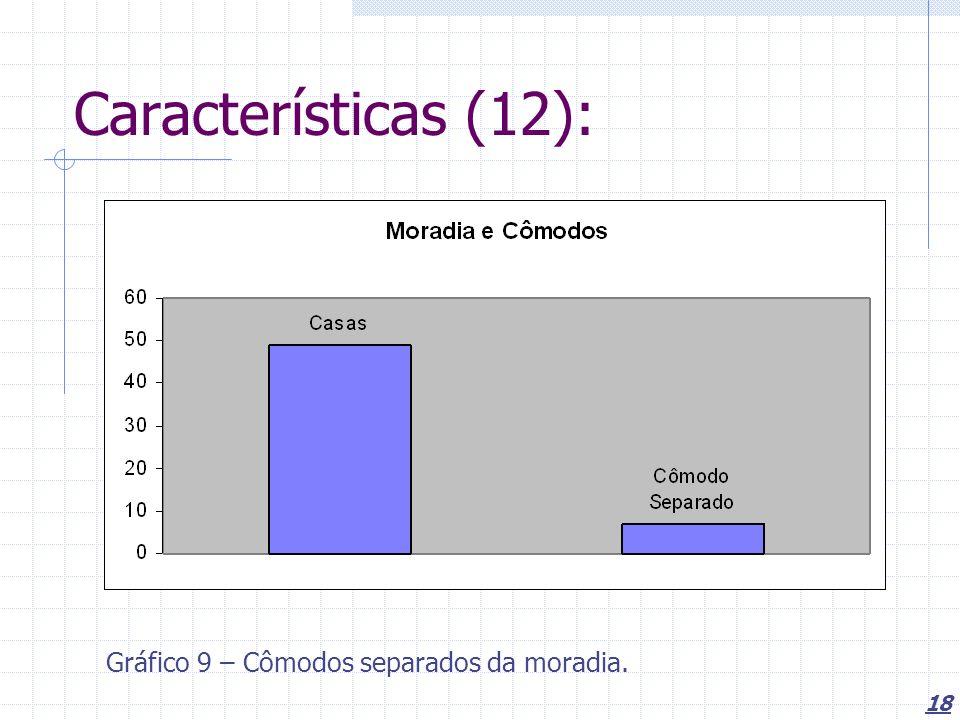18 Características (12): Gráfico 9 – Cômodos separados da moradia.