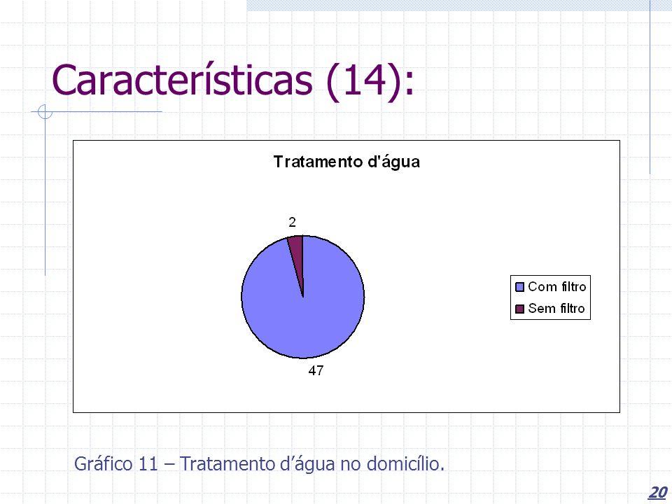 20 Características (14): Gráfico 11 – Tratamento dágua no domicílio.