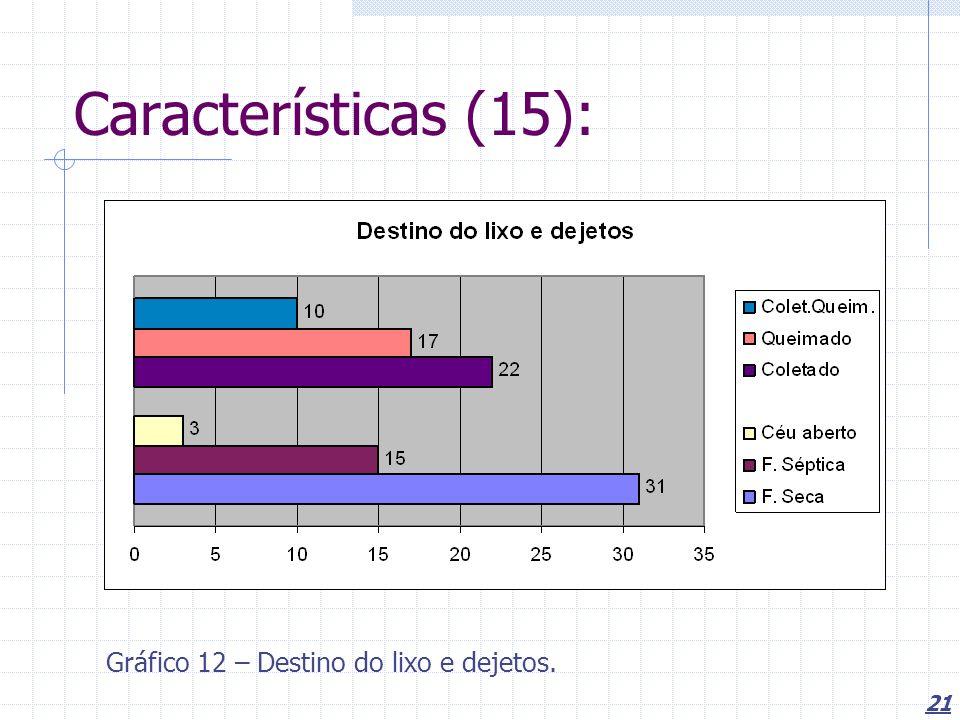 21 Características (15): Gráfico 12 – Destino do lixo e dejetos.