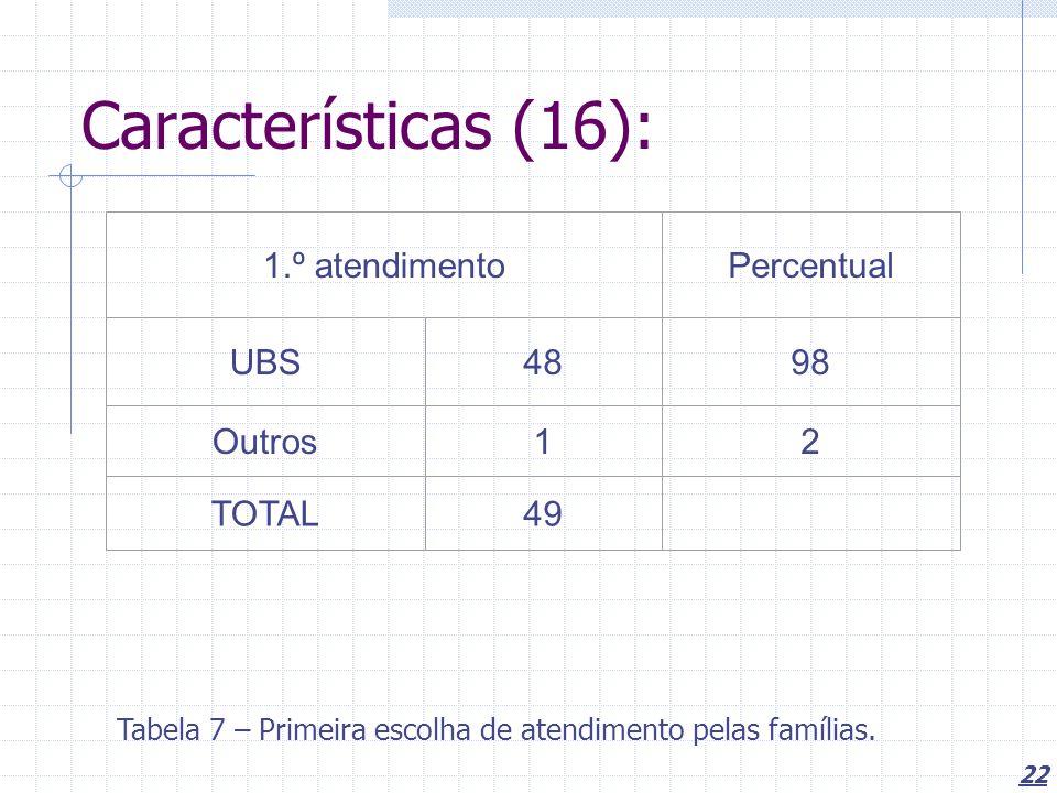 22 Características (16): 1.º atendimentoPercentual UBS4898 Outros12 TOTAL49 Tabela 7 – Primeira escolha de atendimento pelas famílias.