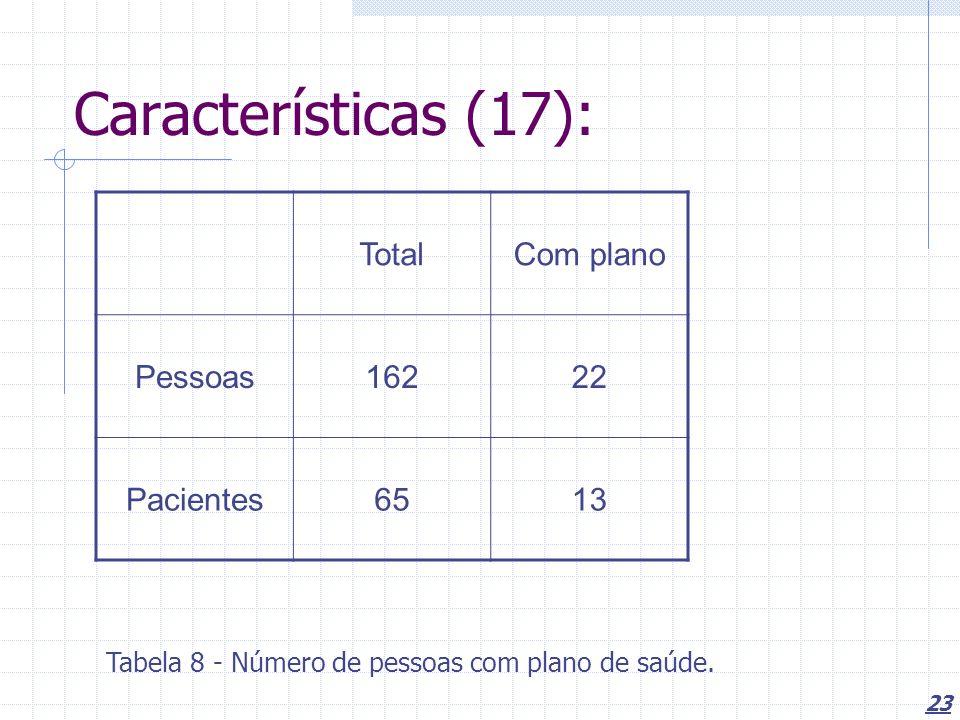 23 Características (17): Tabela 8 - Número de pessoas com plano de saúde. TotalCom plano Pessoas16222 Pacientes6513