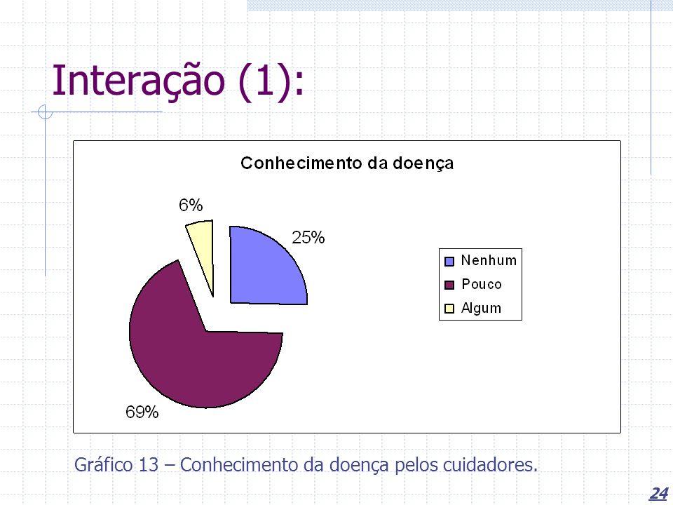 24 Interação (1): Gráfico 13 – Conhecimento da doença pelos cuidadores.