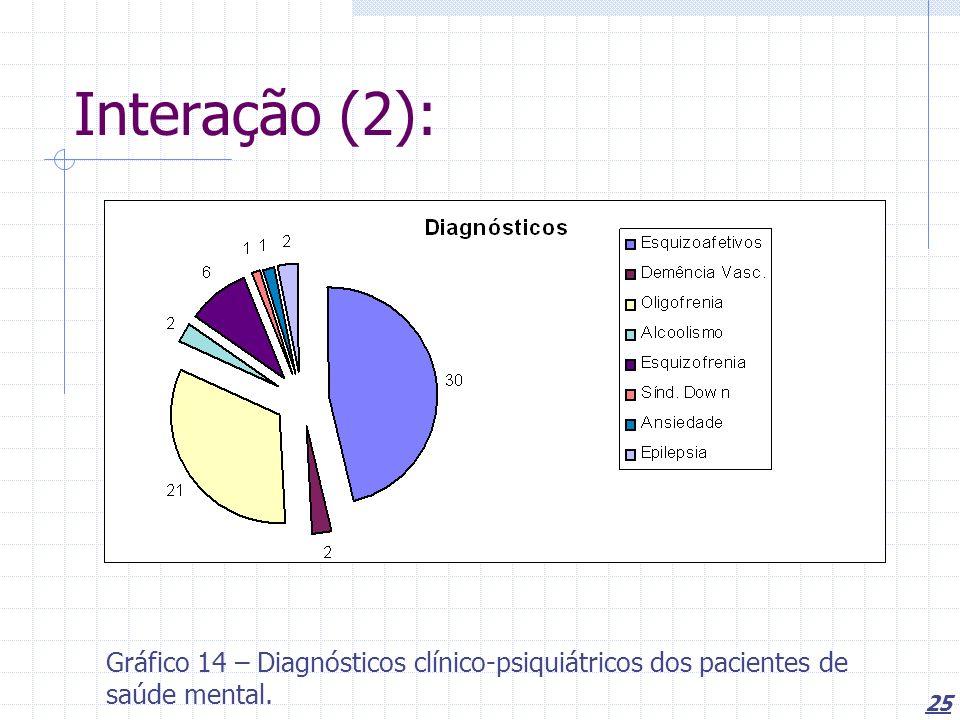 25 Interação (2): Gráfico 14 – Diagnósticos clínico-psiquiátricos dos pacientes de saúde mental.