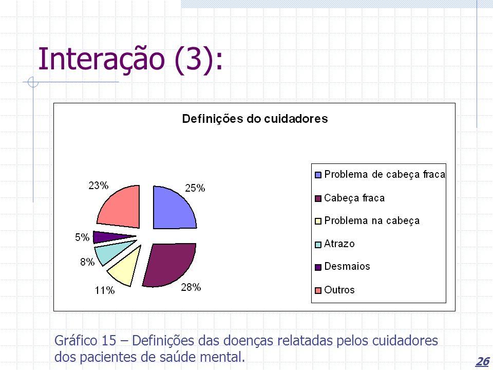 26 Interação (3): Gráfico 15 – Definições das doenças relatadas pelos cuidadores dos pacientes de saúde mental.