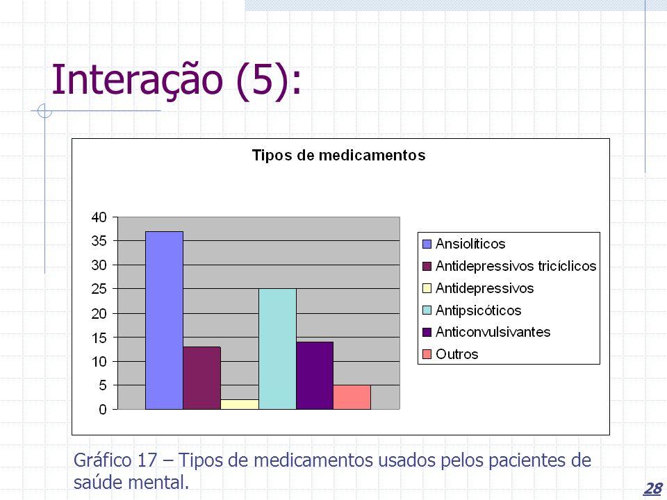 28 Interação (5): Gráfico 17 – Tipos de medicamentos usados pelos pacientes de saúde mental.