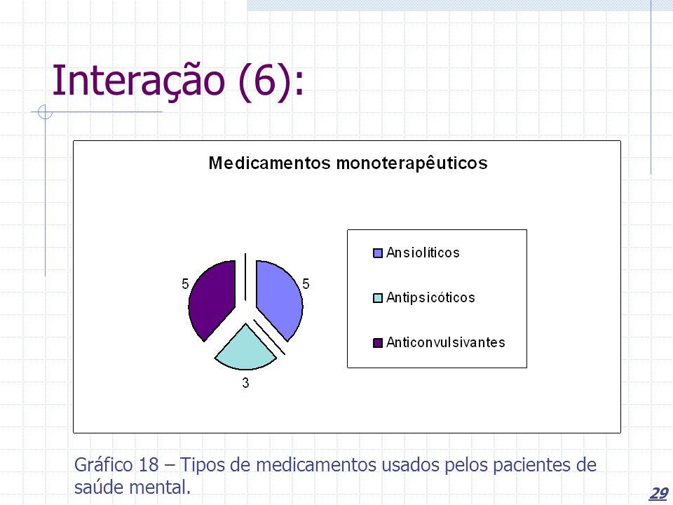 29 Interação (6): Gráfico 18 – Tipos de medicamentos usados pelos pacientes de saúde mental.