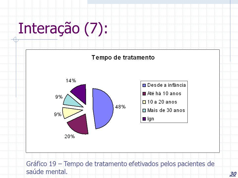 30 Interação (7): Gráfico 19 – Tempo de tratamento efetivados pelos pacientes de saúde mental.