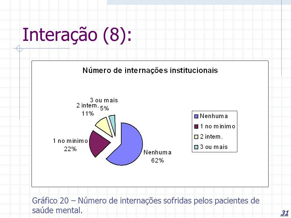 31 Interação (8): Gráfico 20 – Número de internações sofridas pelos pacientes de saúde mental.