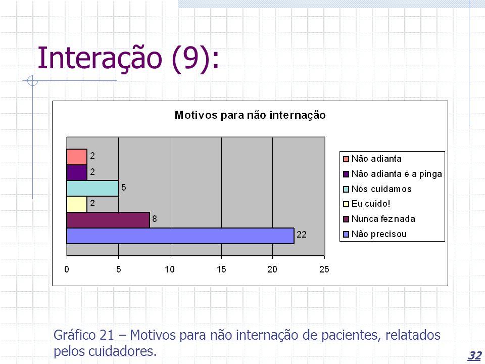 32 Interação (9): Gráfico 21 – Motivos para não internação de pacientes, relatados pelos cuidadores.