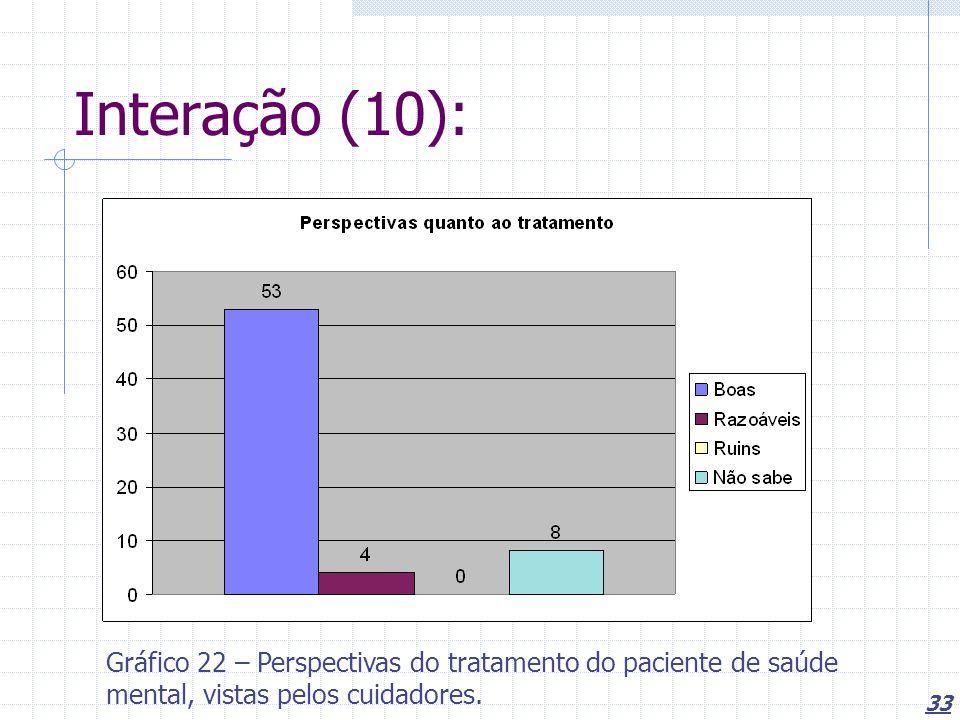 33 Interação (10): Gráfico 22 – Perspectivas do tratamento do paciente de saúde mental, vistas pelos cuidadores.