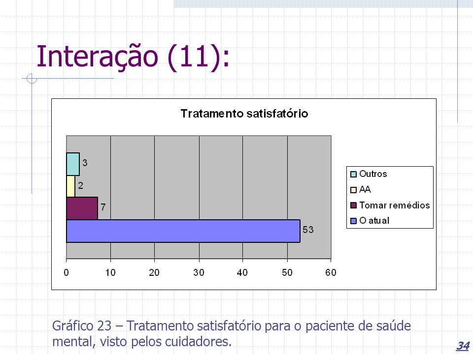 34 Interação (11): Gráfico 23 – Tratamento satisfatório para o paciente de saúde mental, visto pelos cuidadores.