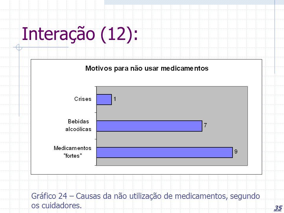 35 Interação (12): Gráfico 24 – Causas da não utilização de medicamentos, segundo os cuidadores.