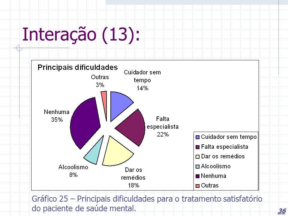 36 Interação (13): Gráfico 25 – Principais dificuldades para o tratamento satisfatório do paciente de saúde mental.