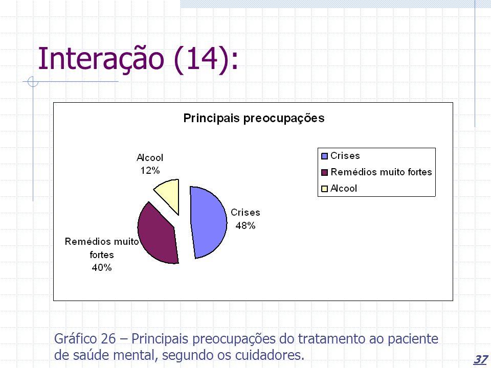 37 Interação (14): Gráfico 26 – Principais preocupações do tratamento ao paciente de saúde mental, segundo os cuidadores.