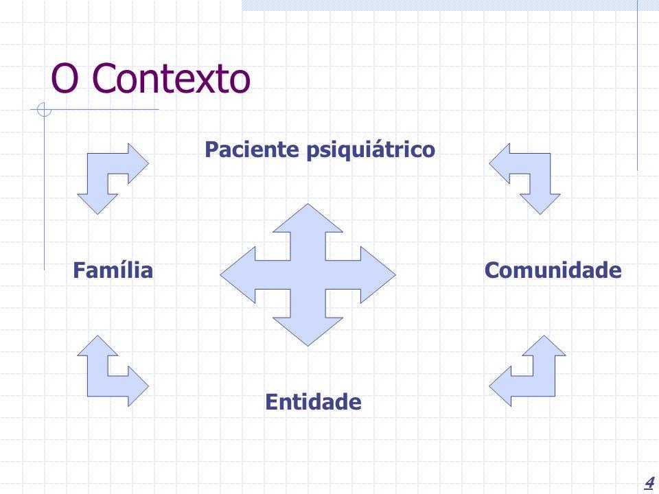 4 O Contexto Paciente psiquiátrico FamíliaComunidade Entidade