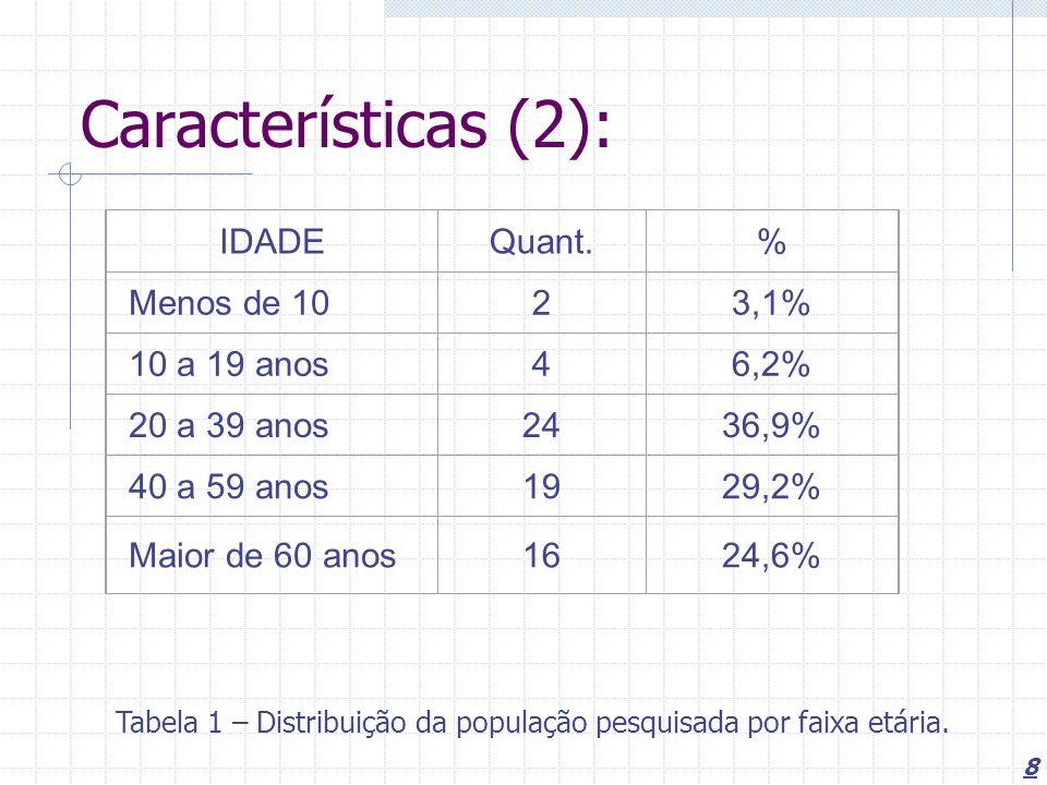8 Características (2): IDADEQuant.% Menos de 1023,1% 10 a 19 anos46,2% 20 a 39 anos2436,9% 40 a 59 anos1929,2% Maior de 60 anos1624,6% Tabela 1 – Distribuição da população pesquisada por faixa etária.