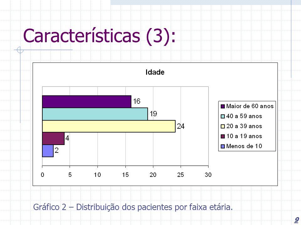 9 Características (3): Gráfico 2 – Distribuição dos pacientes por faixa etária.