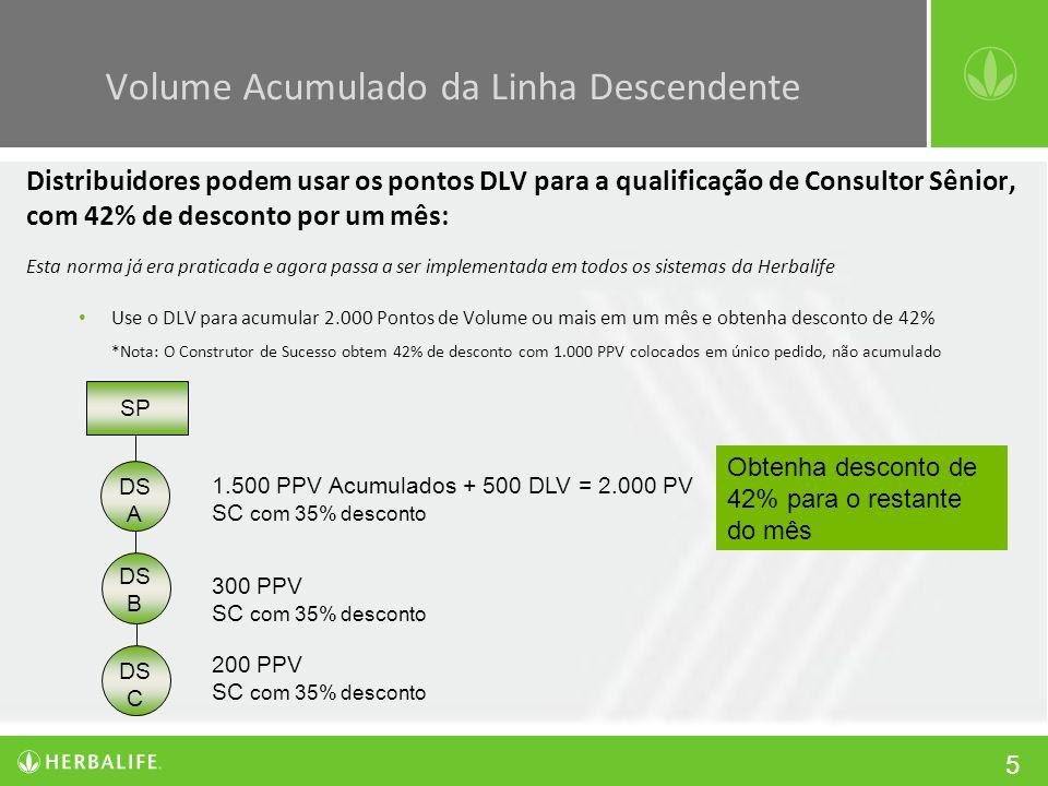 5 Distribuidores podem usar os pontos DLV para a qualificação de Consultor Sênior, com 42% de desconto por um mês: Esta norma já era praticada e agora