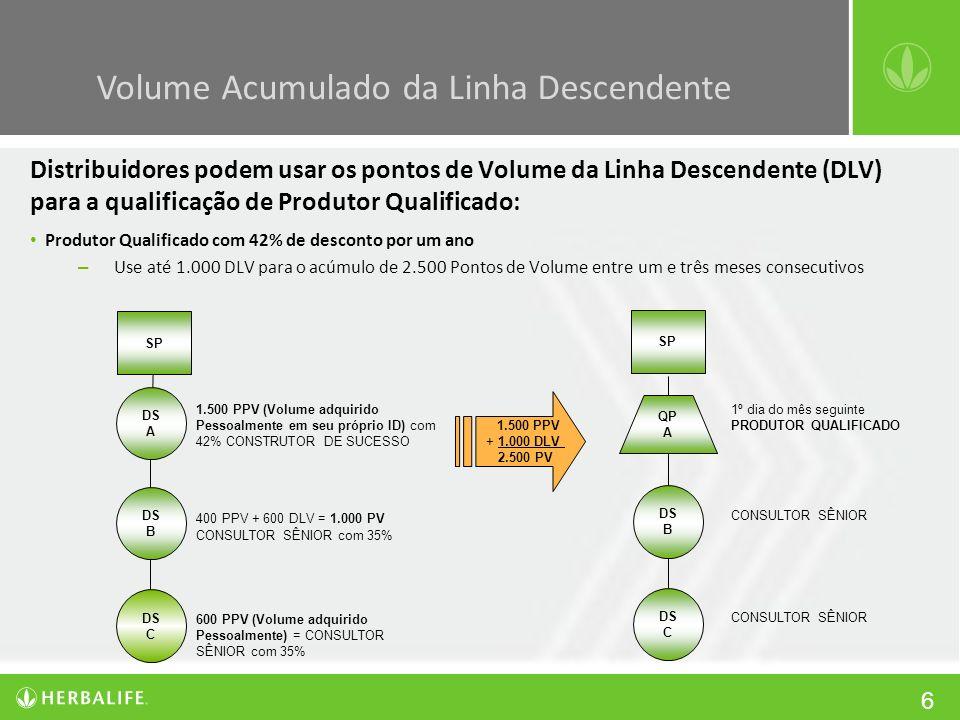 6 Distribuidores podem usar os pontos de Volume da Linha Descendente (DLV) para a qualificação de Produtor Qualificado: Produtor Qualificado com 42% d