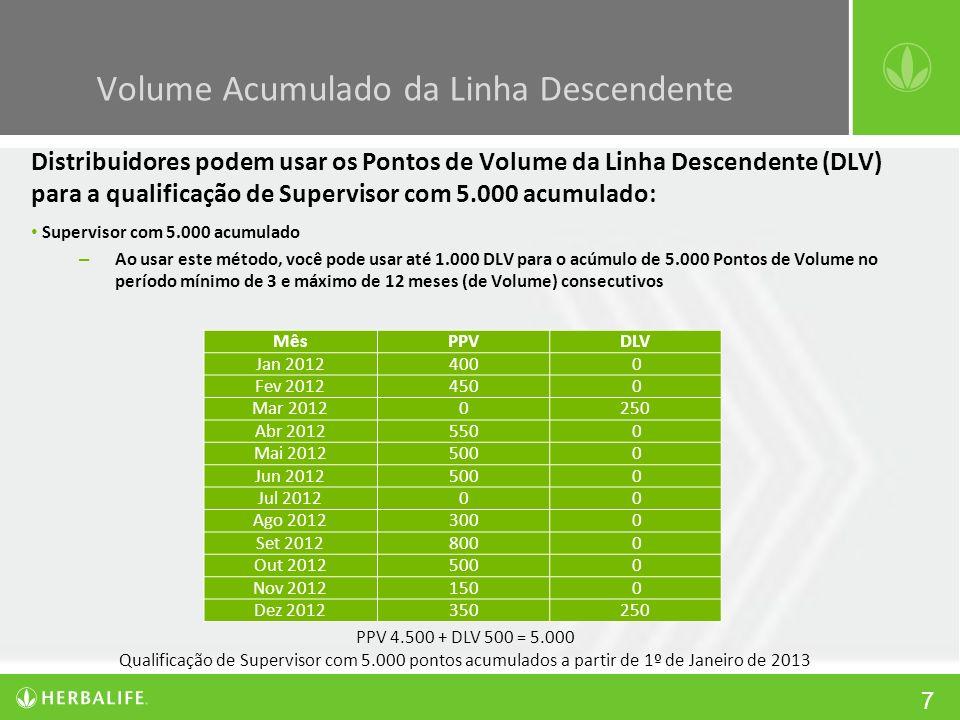 7 Distribuidores podem usar os Pontos de Volume da Linha Descendente (DLV) para a qualificação de Supervisor com 5.000 acumulado: Supervisor com 5.000